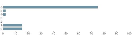Chart?cht=bhs&chs=500x140&chbh=10&chco=6f92a3&chxt=x,y&chd=t:75,2,2,0,0,15,15&chm=t+75%,333333,0,0,10|t+2%,333333,0,1,10|t+2%,333333,0,2,10|t+0%,333333,0,3,10|t+0%,333333,0,4,10|t+15%,333333,0,5,10|t+15%,333333,0,6,10&chxl=1:|other|indian|hawaiian|asian|hispanic|black|white